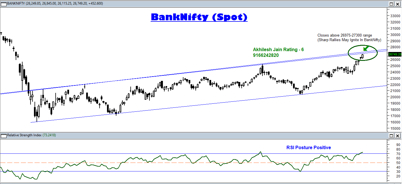 BankNifty Positional Graph
