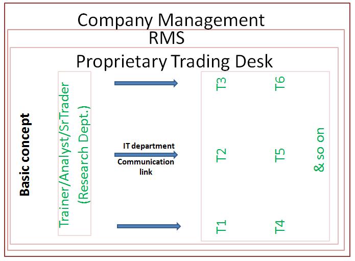 Proritary Desk Basic Concept